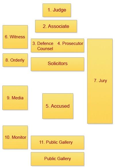 Supreme Court WA Layout
